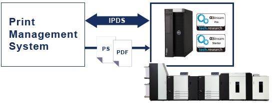 Система управління друком IPDS PS PDF